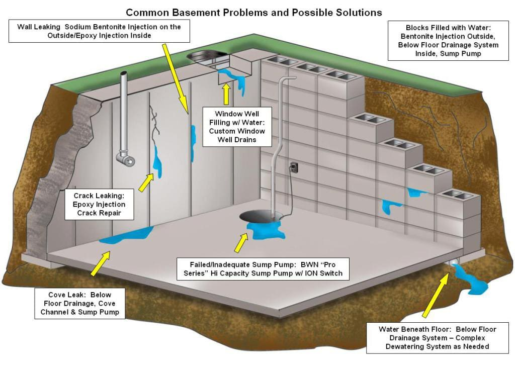 Image result for Things to Look For in a Waterproofing Company