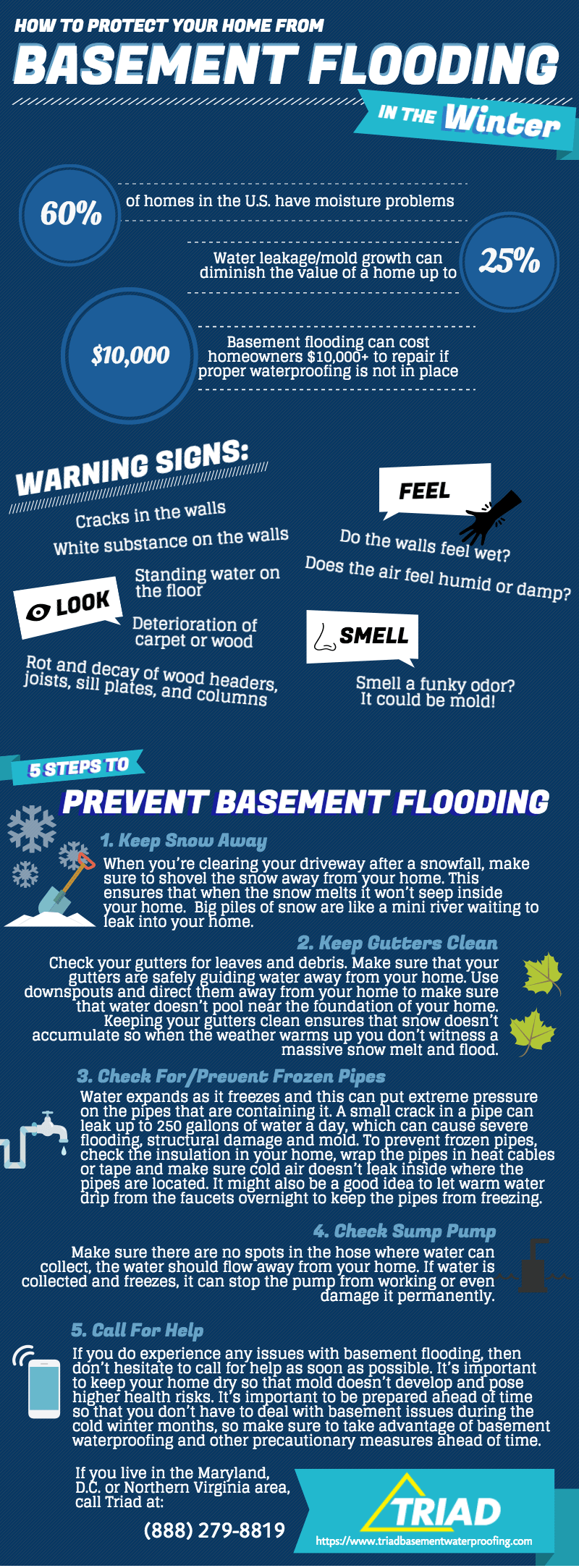Protect home from basement flooding infographics