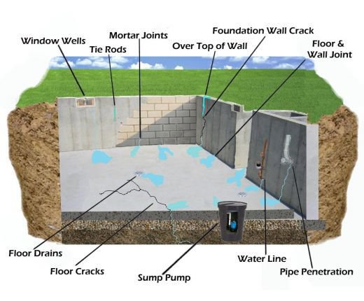 Leaky Basement Causes